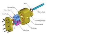 exploded view of a gear pump